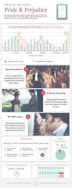 How We Read Jane Austen's Pride & Prejudice
