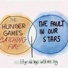 The main similarity between THG and TFiOS according to tumblr. I actually found this on John Green's tumblr!