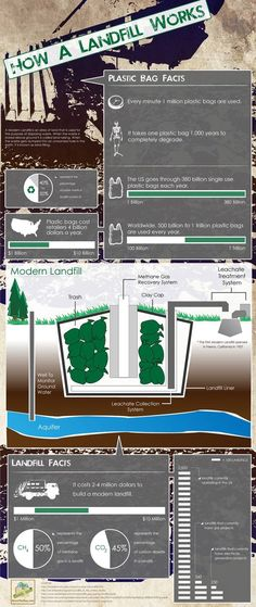 How the Modern Landfill Works #infographic #sustainability