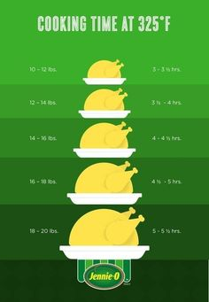 Approximate the perfect cooking time based on the weight of your bird. , Approximate the proper cooking time based mostly on the burden of your fowl. Approximate the proper cooking time based mostly on the burden of your fo. Hosting Thanksgiving, Thanksgiving Feast, Thanksgiving Turkey Recipes, Turkey Dinner Ideas, Best Turkey Recipe, Easy Turkey Recipes, Thanksgiving Baking, Thanksgiving Side Dishes, Great Recipes