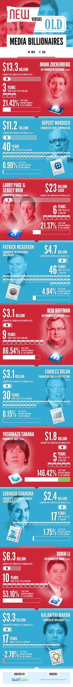 Media Billionaires: Zuckerberg vs. Murdoch (Infographic)
