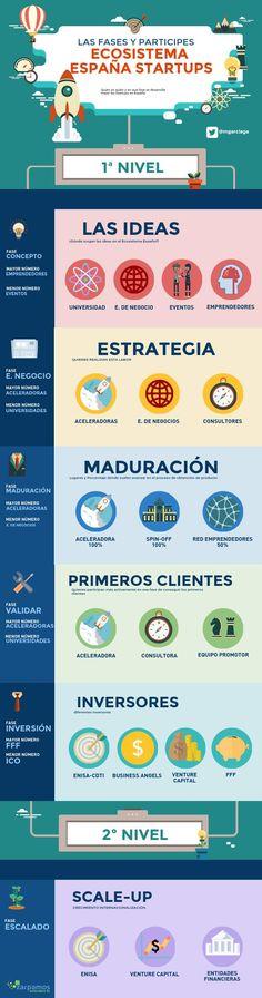 ECOSISTEMA STARTUPS ESPAÑA   @Piktochart Infographic