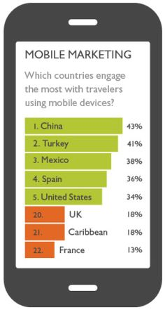 "[infographic] ""Mobile Marketing: Which countries engage the most with travelers…"