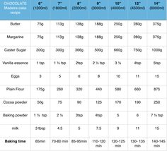 Chocolate Madeira cake chart - April 2015