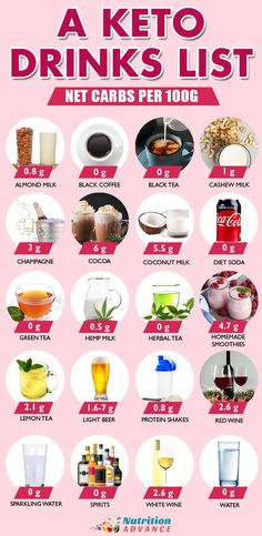 A Keto Drinks List With Net Carbs Per 100 Grams.  What are the best keto-friendly drink options?   This infographic shows 20 of the lowest carb drink options. From water, tea and coffee to hemp milk, diet soda, and red wine - there's something for everyone in here.  For full details, see the article for more information.  #ketodrinks #keto #nutrition #drinks