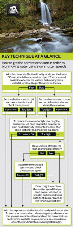 Beginner #photography tips: common mistakes with exposure and colour (Infographic)
