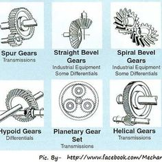 Royal Mechanical Engineering : Different types of gears and their applications.