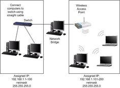 Bridged Network