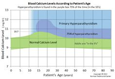 The normal range for blood calcium decreases as we mature. Teens have blood calcium levels above but adults do not! Graphs show normal blood calcium levels for all ages. Parathyroid Disease, Thyroid Health, Health Foods, Health Tips, Lpn To Rn, Thyroid Cancer Awareness, High Calcium, Nursing Mnemonics, Human Anatomy And Physiology