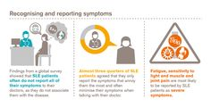 RT @GSK_conferences: #LUPUS FACTS: Our global survey found #SLE patients often under-report symptoms to their doctors #EULAR2015 http://t.c…