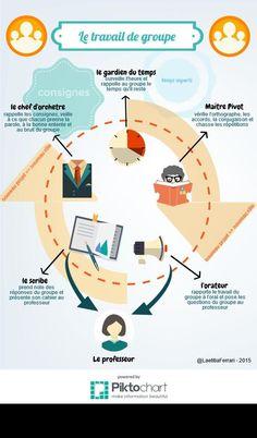 Educational infographic : J'ai créé 1infographie sur les rôles dans le travail de groupe #coopérat