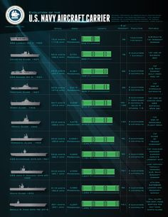 """Evolution of the US Navy Aircraft Carrier"", from the US Navy website, here. Us Navy Aircraft, Navy Aircraft Carrier, Military Aircraft, Military Weapons, Navy Information, Air Force, Us Navy Ships, Navy Military, Military Life"