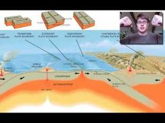 Plate Tectonics - Excellent explanation of the evidence for plates despite obvious questions on the age/rate of movement & explains earthquakes, volcanoes, tsunamis in relation to it (where my kids' questions come in)