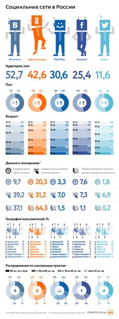 [2014] Social Media in Russia. -- VK, OK.ru, Moj Mir, Facebook, Twitter. -- Audience in mln. -- Gender -- Age -- Avg duration of visit, in minutes -- Avg pageviews for 1 user -- Total monthly pageviews -- Users geography -- According to the size of a city: ---- 800K and more ---- 500-800K ---- 100-500K --- less than 100K