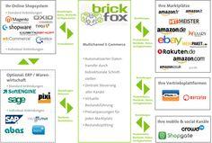 brickfox Multichannelaussteuerung - Vertrieb über zahlreiche Kanäle