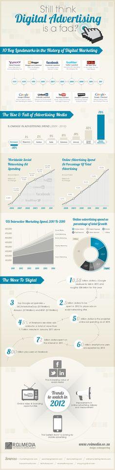 Digital Advertising #Infographic #SocialMedia