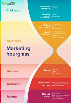 Most marketers say their biggest challenges are generating traffic and leads, and proving the ROI of marketing activities. Here's a quick guide to get you started on creating your own marketing strategy framework! Digital Marketing Strategy, Sales Strategy, Inbound Marketing, Marketing Tools, Internet Marketing, Social Media Marketing, Marketing Strategies, Marketing Ideas, Marketing Process