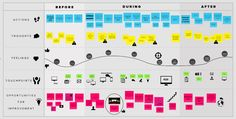 journey map of conference, throughout Web Design, Tool Design, Ux User Experience, Customer Experience, Service Blueprint, Amélioration Continue, Marketing, Design Thinking Process, Design Thinking Workshop
