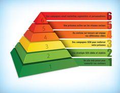 Consultant AMO web pour la définition stratégique de votre projet internet, intranet, extranet