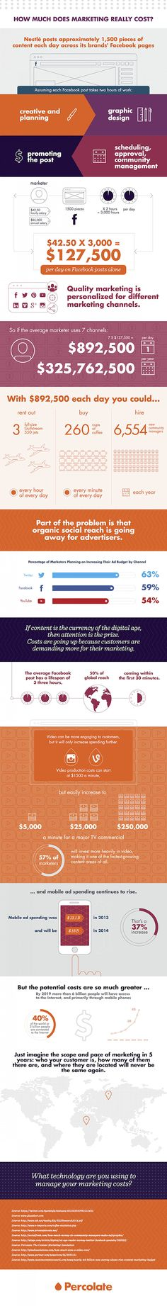 The Staggering Cost of Content Marketing (Infographic) #SocialMedia #Marketing