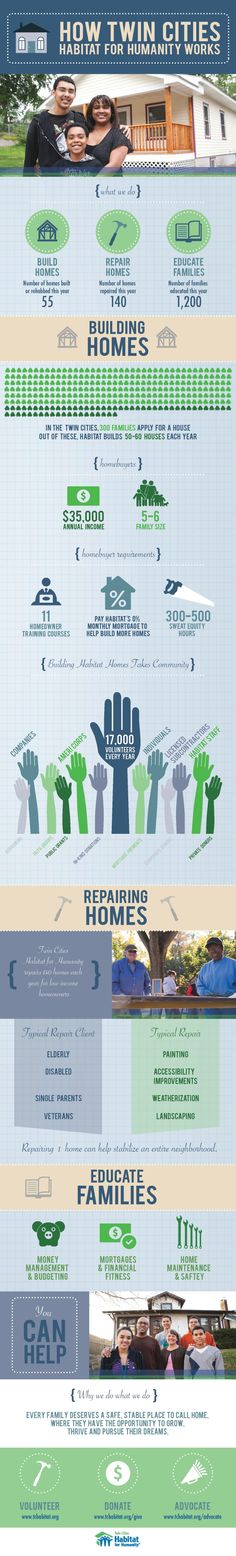[Infographic] How Twin Cities Habitat for Humanity Works