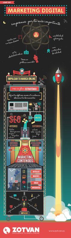 ¿Qué es el Marketing Digital? #Infografía