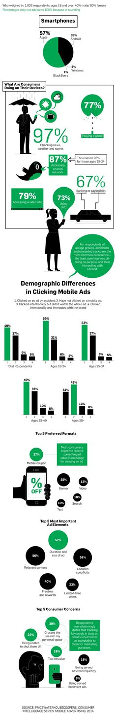 What are Consumers Doing on Their Devices How You Can Get People to Want to Click on Your Mobile Ads