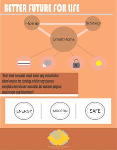 Konsep smart home