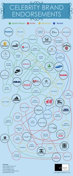 Celebrity Brand Endorsements #infographic #Branding #Celebrities