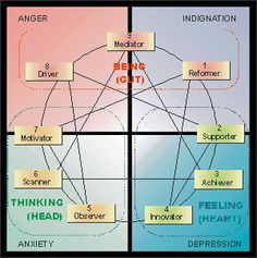subterranean feelings of personality patterns in enneagram model