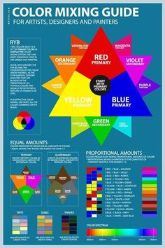 ryb-color-mixing-chart-guide-poster-tool-formula-pdf-blue Source by jayfreez idea classy Color Mixing Guide, Color Mixing Chart Acrylic, Mixing Paint Colors, Color Meanings, Color Psychology, Psychology Meaning, Color Theory, Art Tips, Painting Techniques