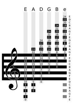 Standard notation chart