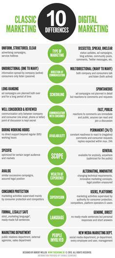 10 Unterschiede zwischen klassischen Marketingstrategien und Social-Media-Marketing.