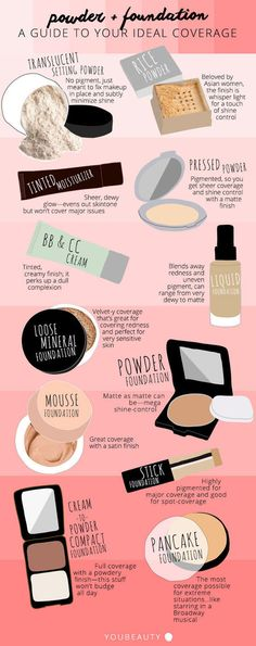 Powder & Foundation Cheat Sheet: Find the Right Coverage - #foundation #powder #makeup #makeuptips