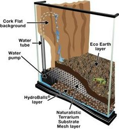Order your Zoo Med Naturalistic Terrarium Waterfall Kit at the best prices from Swell Reptiles to make your own unique reptile waterfall. Terrarium Diy, Terrariums Gecko, Terrarium Reptile, Aquarium Terrarium, Fish Tank Terrarium, Water Terrarium, Planted Aquarium, Reptile Zoo, Reptile Habitat