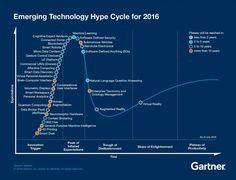 Gartner Emerging Technology Hype Cycle 2016