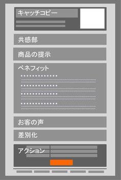 ランディングページの構成 Text Design, Site Design, Landing Page Design, Wireframe, Design Reference, Banner Design, Layout, How To Plan, Website