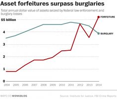 "Law enforcement took more stuff from people than burglars did last year | Washington Post | ""Ofcrs can take cash & property frm people w/o convicting or even charging them w/a crime through the controversial practice known as civil asset forfeiture. Last yr, according to the Inst f/Justice, the Treasury & Justice depts deposited more than $5 billion into their respective asset forfeiture funds. That same yr, the FBI rpts that burglary losses topped out at $3.5 billion."" Click to read/share."