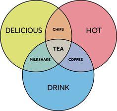 Great VENN diagram