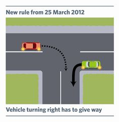 Vehicles turning right to give way. Road Rules, 25 March, Turning, Transportation, Change, Vehicles, Woodturning, Cars, Wood Turning