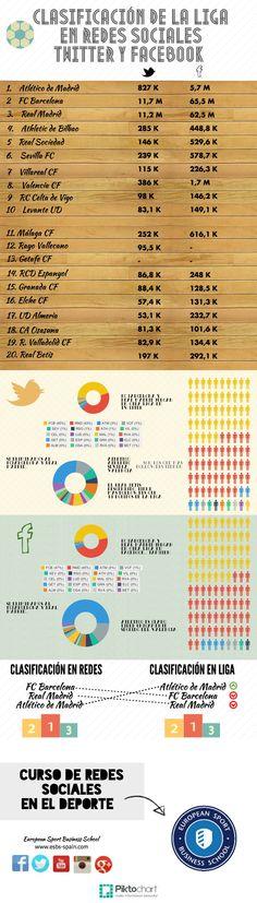 """Totalmente merecido, el Atlético de Madrid aparece por encima de los dos """"Grandes"""" de la liga nacional: el engagement no tiene que ver con el presupuesto.   En cuanto a los porqués de estos números, es demasiado complejo para resumirlo en una nota: baste decir que influyen 3 factores: 1- Originalidad  2- Política en Social Media coherente con su Estrategia y su Espíritu, puente entre el online y el offline 3- Adecuación a los medios y resultados de las Campañas de Marketing"""