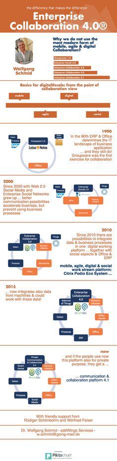 Diese Infografik beschreibt aus der Sicht von Zusammenarbeit = Collaboration die technische Entwicklung hin zu einer voll integrierten digitalen Platform, wie sie auch schon Winfried Felser gefordert und beschrieben hat. One Pic, Workplace, Collaboration, Business, How To Make, Platform, Infographic, Store, Business Illustration