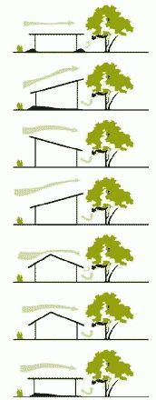 Analizamos el sol y viento ante la forma de la arquitectura para intentar obtener unos beneficios energéticos sin producir un gasto considerable.
