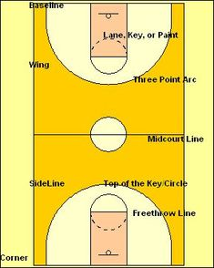 Basketball Basics for New Players and Coaches -- Learn the Basic Rules, Concepts, Court Layout, and Player Positions