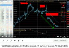 Gold Trading Signals, Oil Trading Signals, and FX Currency Signals, All Covered Right Here..
