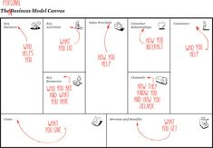 Business Model You Coaching - BB Coaching Design Thinking, Creative Thinking, Business Canvas, Business Management, Business Planning, Business Tips, User Experience Design, Customer Experience, Business Analyst