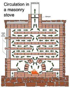 masonry-stove-heat-circluation