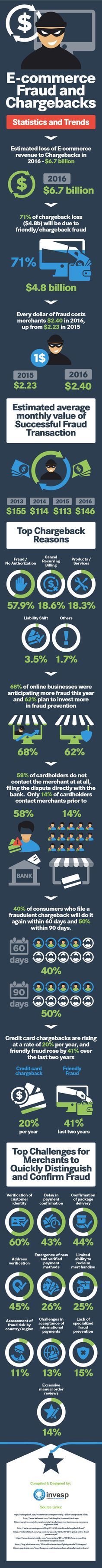 Ecommerce Nightmare: How to Avoid Ecommerce Chargebacks and Fraud [Inforgraphic]