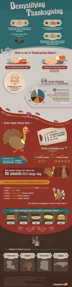 Useless but Fun Thanksgiving Facts Everyone Needs to Know!