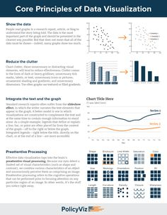 Core Principles of Data Visualization Cheatsheet – Policy Viz A simple summary cheat sheet of the core principles of how Data Science, Computer Science, Computer Tips, Data Visualization Tools, Graphic Design Resume, Dashboard Design, Data Dashboard, Financial Dashboard, Design Poster